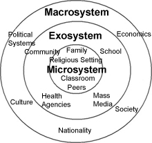 Bronfenbrenner's Ecological Model