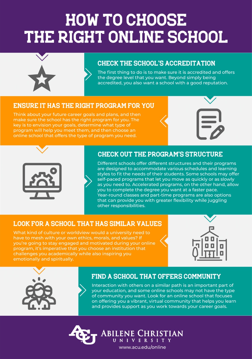 how to choose the right online school infographic