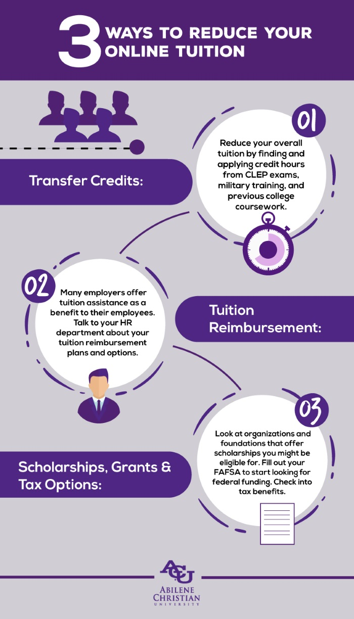 Abilene Christian University Tuition >> 3 Great Ways To Reduce Your Online Tuition Infographic Acu Online