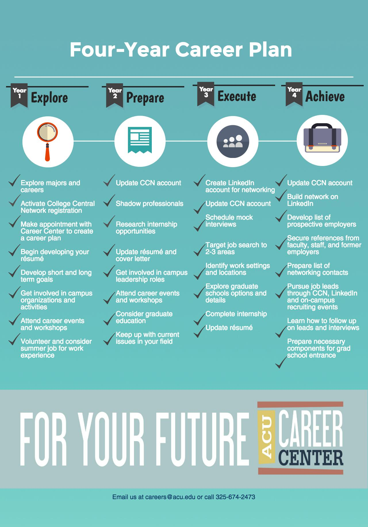 four year career plan acu career center