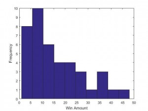Fig 3. Bowl season histogram of win amount differences