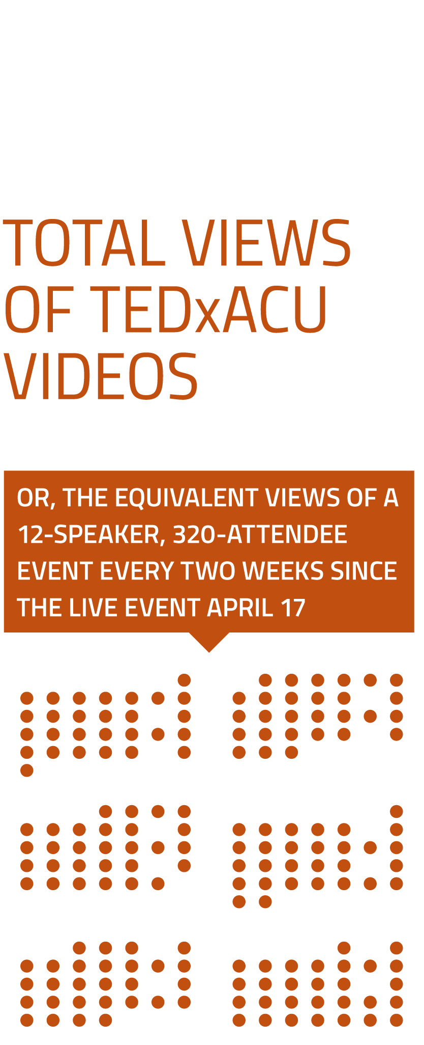 50,001 Total Views of TEDxACU Videos